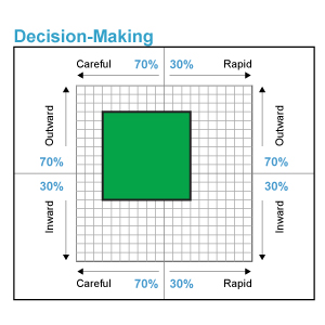 Decision Making Style Sample